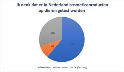 onderzoek misstanden consument dierproeven nederland, Drs Leenarts Dermatoloog