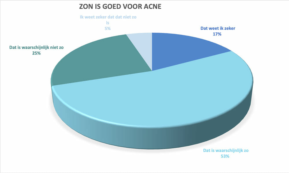 onderzoek Drs Leenarts zon is goed voor acne