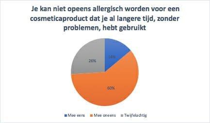 onderzoek misstanden consument allergie, Drs Leenarts Dermatoloog