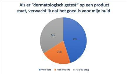 onderzoek misstanden consument dermatologisch getest, Drs Leenarts Dermatoloog